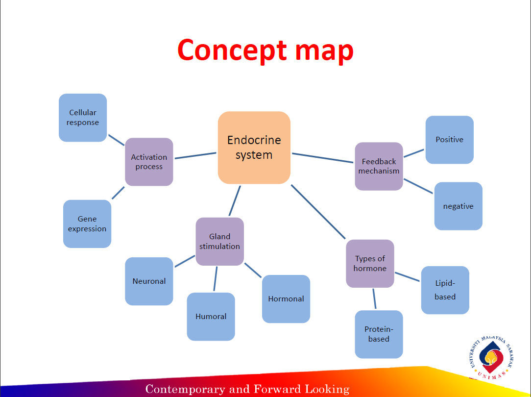 harris county mapping with Endocrine System Concept Map on Map Houston as well Tropical likewise Harris County Flood Map as well Harris County Zip Code Map further Qes04.